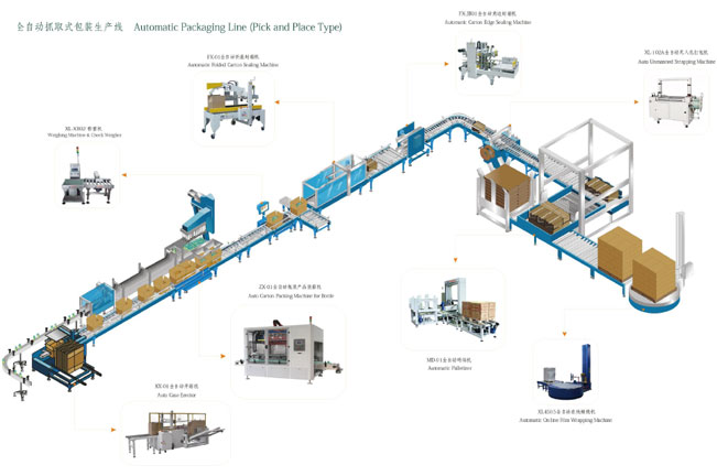 Automatic packaging line(pick and place type)